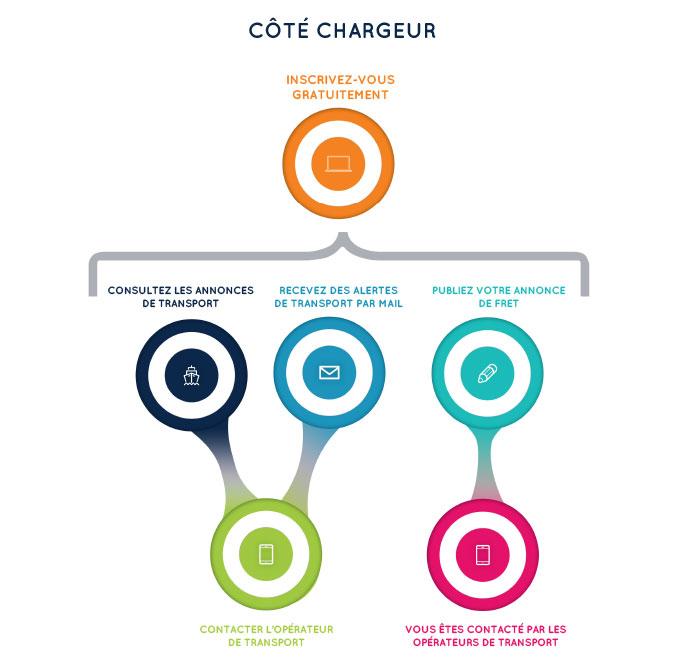 design d'information schéma